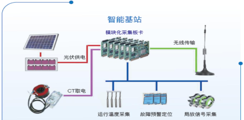 電纜故障預警、精確定位在線監測系統