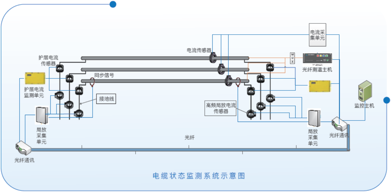 電纜綜合在線監測系統