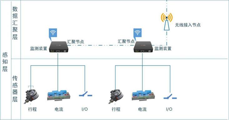機械特性在線監測系統